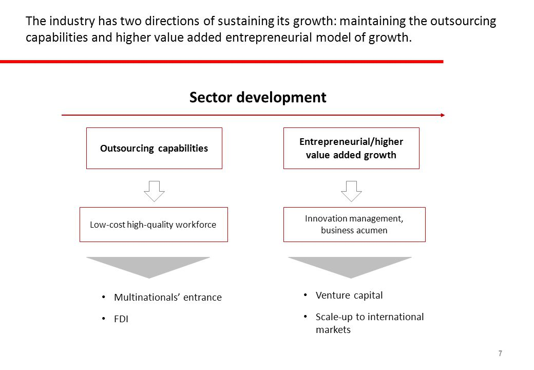7 The industry has two directions of sustaining its growth: maintaining the outsourcing capabilities and higher value added entrepreneurial model of growth.
