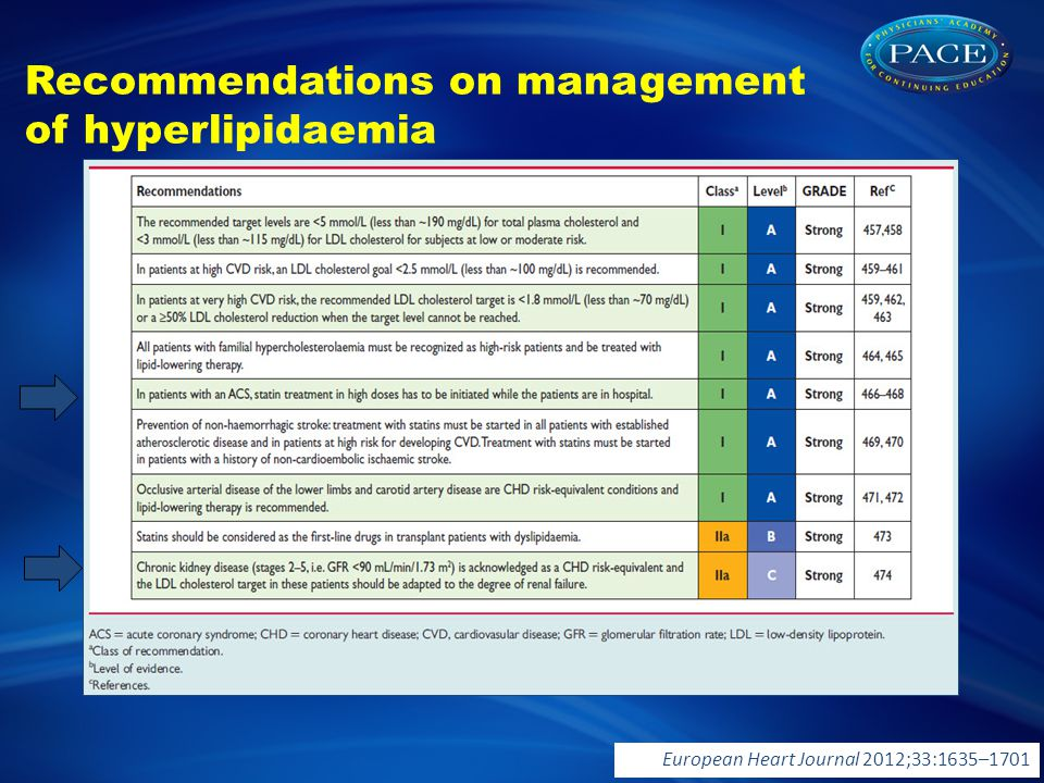 Recommendations on management of hyperlipidaemia European Heart Journal 2012;33:1635–1701