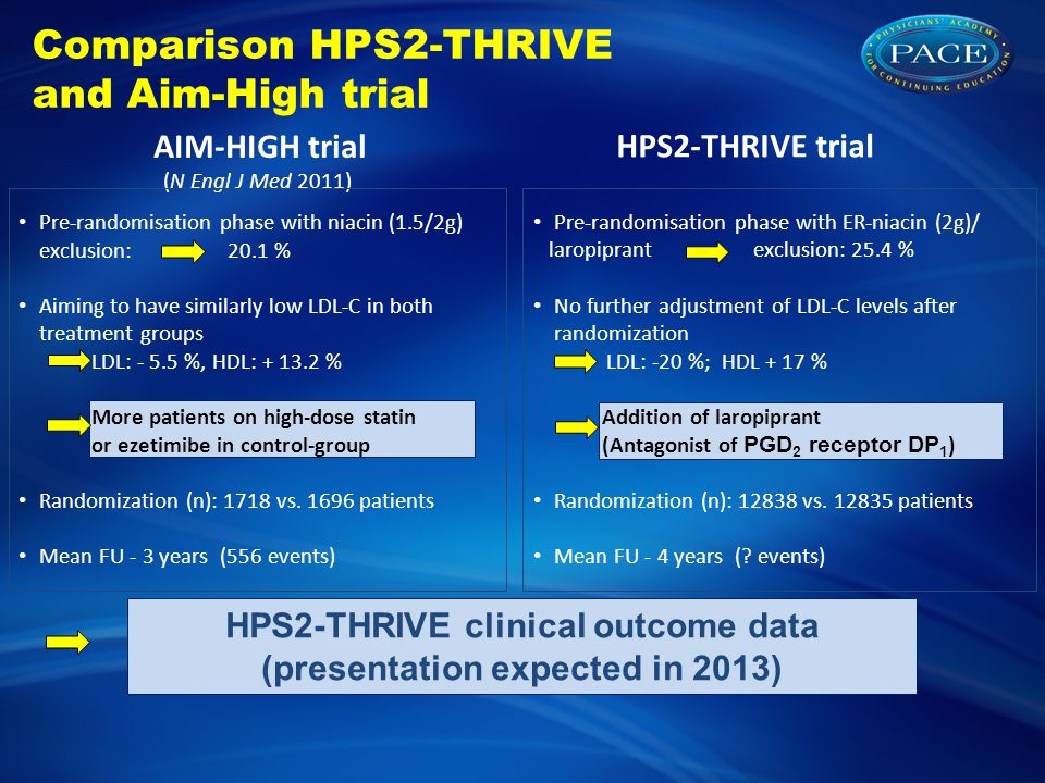 Comparison HPS2-THRIVE and Aim-High trial AIM-HIGH trial (N Engl J Med 2011) HPS2-THRIVE trial HPS2-THRIVE clinical outcome data (presentation expected in 2013) Pre-randomisation phase with ER-niacin (2g)/ laropiprant exclusion: 25.4 % No further adjustment of LDL-C levels after randomization LDL: -20 %; HDL + 17 % Addition of laropiprant (Antagonist of PGD 2 receptor DP 1 ) Randomization (n): 12838 vs.