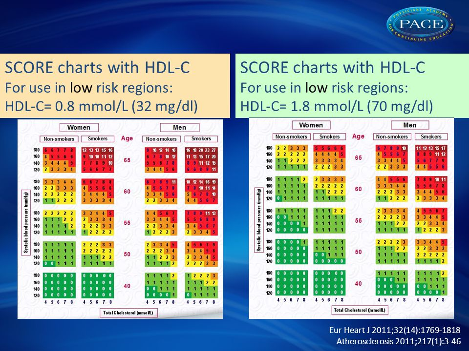 SCORE charts with HDL-C For use in low risk regions: HDL-C= 0.8 mmol/L (32 mg/dl) Eur Heart J 2011;32(14):1769-1818 Atherosclerosis 2011;217(1):3-46 SCORE charts with HDL-C For use in low risk regions: HDL-C= 1.8 mmol/L (70 mg/dl)