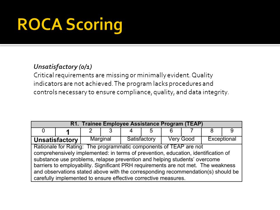 Unsatisfactory (0/1) Critical requirements are missing or minimally evident.