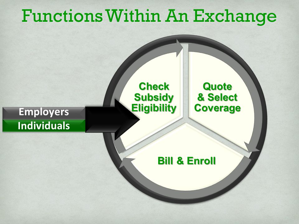 Quote & Select Coverage Bill & Enroll Check Subsidy Eligibility Functions Within An Exchange Individuals Employers Employers