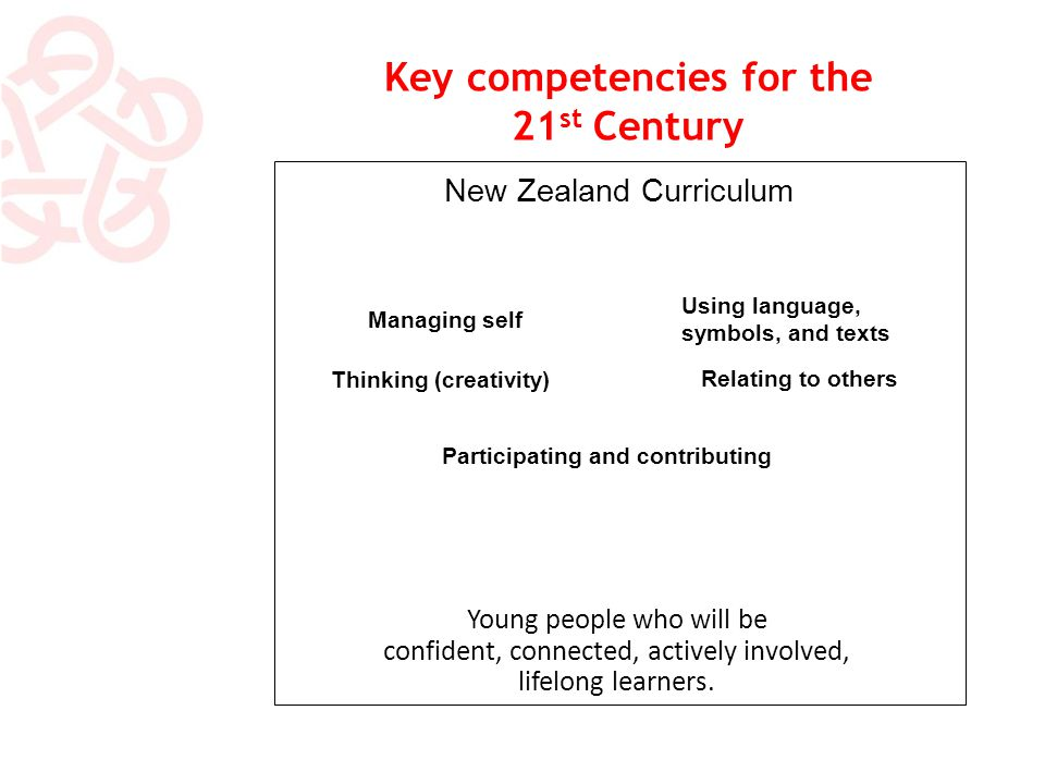 Key competencies for the 21 st Century New Zealand Curriculum Managing self Participating and contributing Using language, symbols, and texts Relating to others Thinking (creativity) Young people who will be confident, connected, actively involved, lifelong learners.