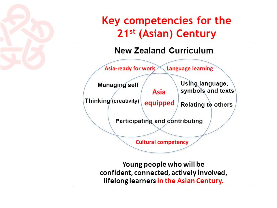 Key competencies for the 21 st (Asian) Century New Zealand Curriculum Managing self Participating and contributing Using language, symbols and texts Relating to others Thinking (creativity) Young people who will be confident, connected, actively involved, lifelong learners in the Asian Century.