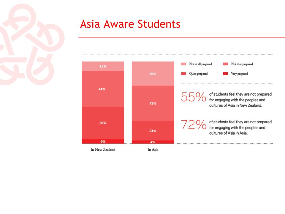 Asia Aware Students