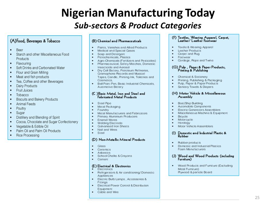 Nigerian Manufacturing Today Sub-sectors & Product Categories 25Ike Onyenokwe/INDEX CONSULTING