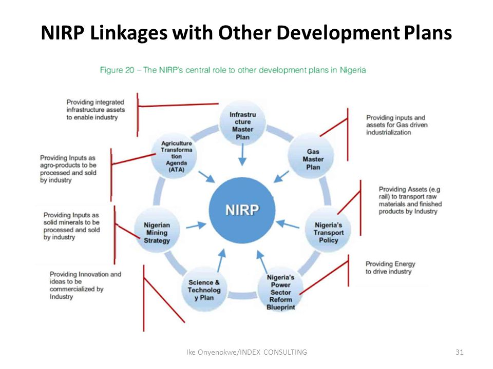 NIRP Linkages with Other Development Plans 31Ike Onyenokwe/INDEX CONSULTING