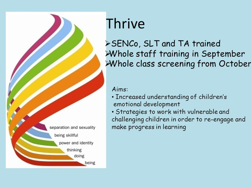 Thrive  SENCo, SLT and TA trained  Whole staff training in September  Whole class screening from October Aims: Increased understanding of children's emotional development Strategies to work with vulnerable and challenging children in order to re-engage and make progress in learning