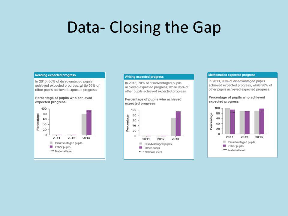 Data- Closing the Gap