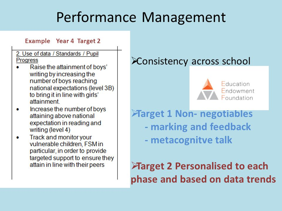 Performance Management  Consistency across school  Target 1 Non- negotiables - marking and feedback - metacognitve talk  Target 2 Personalised to each phase and based on data trends Example Year 4 Target 2