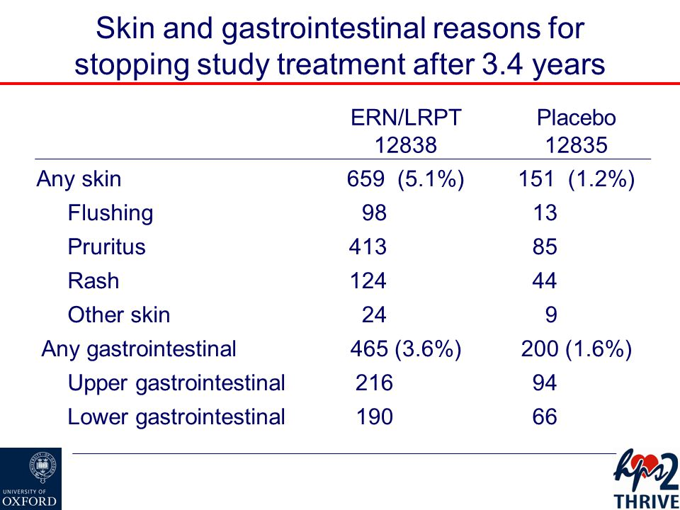 Skin and gastrointestinal reasons for stopping study treatment after 3.4 years ERN/LRPT 12838 Placebo 12835 Any skin659 (5.1%)151 (1.2%) Flushing 98 13 Pruritus 413 85 Rash 124 44 Other skin 24 9 Any gastrointestinal465 (3.6%)200 (1.6%) Upper gastrointestinal 216 94 Lower gastrointestinal 190 66