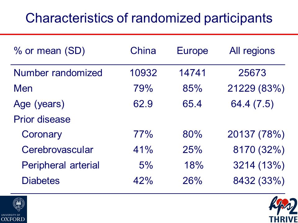 Characteristics of randomized participants % or mean (SD)ChinaEuropeAll regions Number randomized109321474125673 Men79%85%21229 (83%) Age (years)62.965.464.4 (7.5) Prior disease Coronary77%80%20137 (78%) Cerebrovascular41%25%8170 (32%) Peripheral arterial05% 18%3214 (13%) Diabetes42%26% 8432 (33%)
