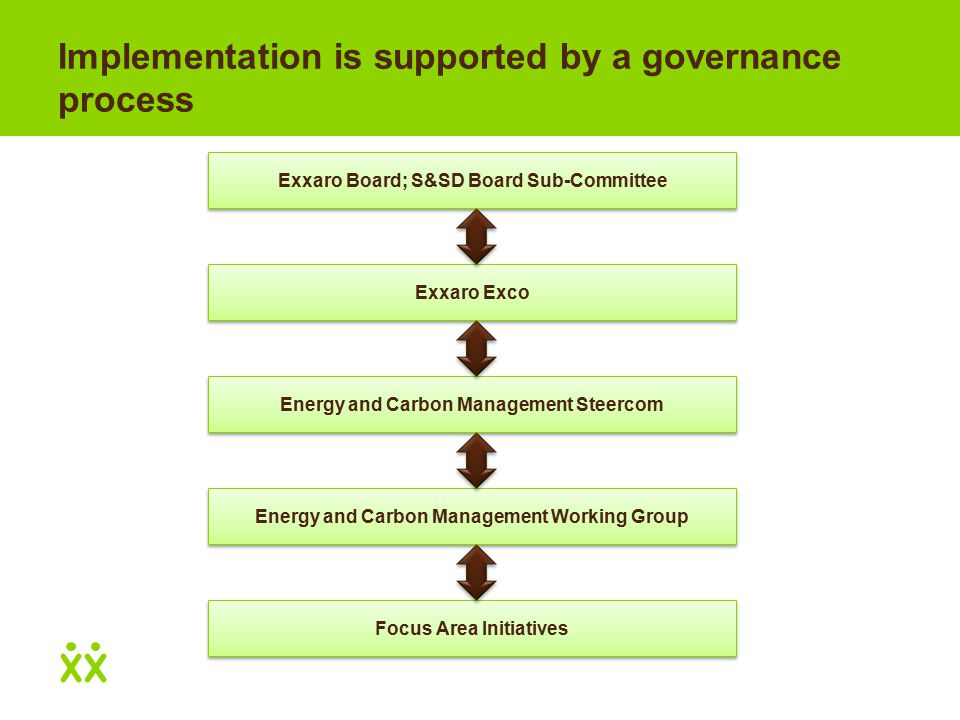 Implementation is supported by a governance process Exxaro Exco Energy and Carbon Management Steercom Energy and Carbon Management Working Group Focus Area Initiatives Exxaro Board; S&SD Board Sub-Committee