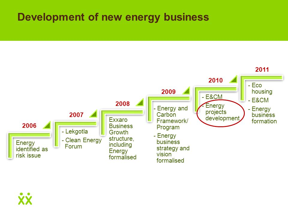 Development of new energy business Energy identified as risk issue - Lekgotla - Clean Energy Forum Exxaro Business Growth structure, including Energy formalised - Energy and Carbon Framework/ Program - Energy business strategy and vision formalised - E&CM - Energy projects development - Eco housing - E&CM - Energy business formation 2006 2007 2008 2009 2010 2011