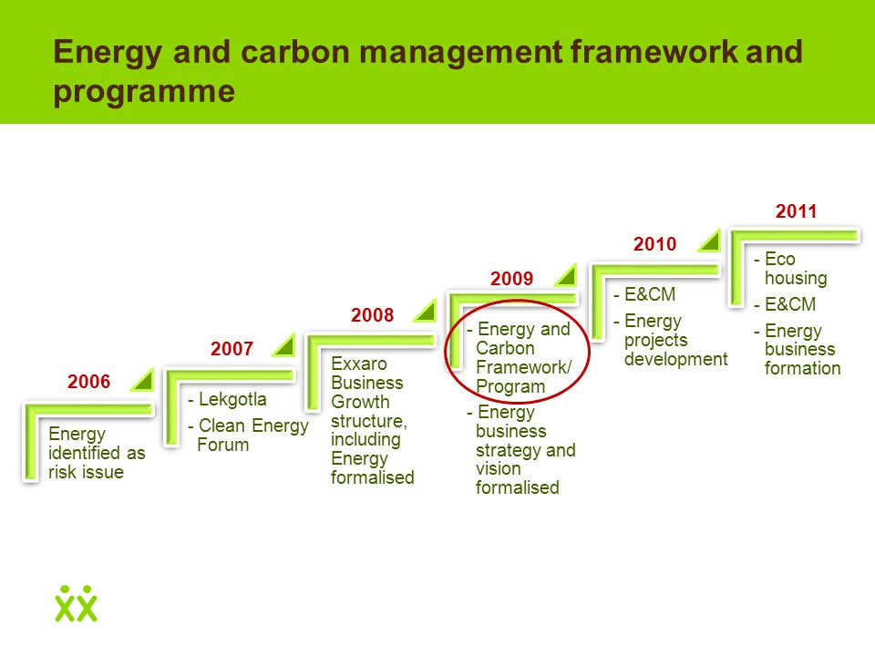 Energy and carbon management framework and programme Energy identified as risk issue - Lekgotla - Clean Energy Forum Exxaro Business Growth structure, including Energy formalised - Energy and Carbon Framework/ Program - Energy business strategy and vision formalised - E&CM - Energy projects development - Eco housing - E&CM - Energy business formation 2006 2007 2008 2009 2010 2011