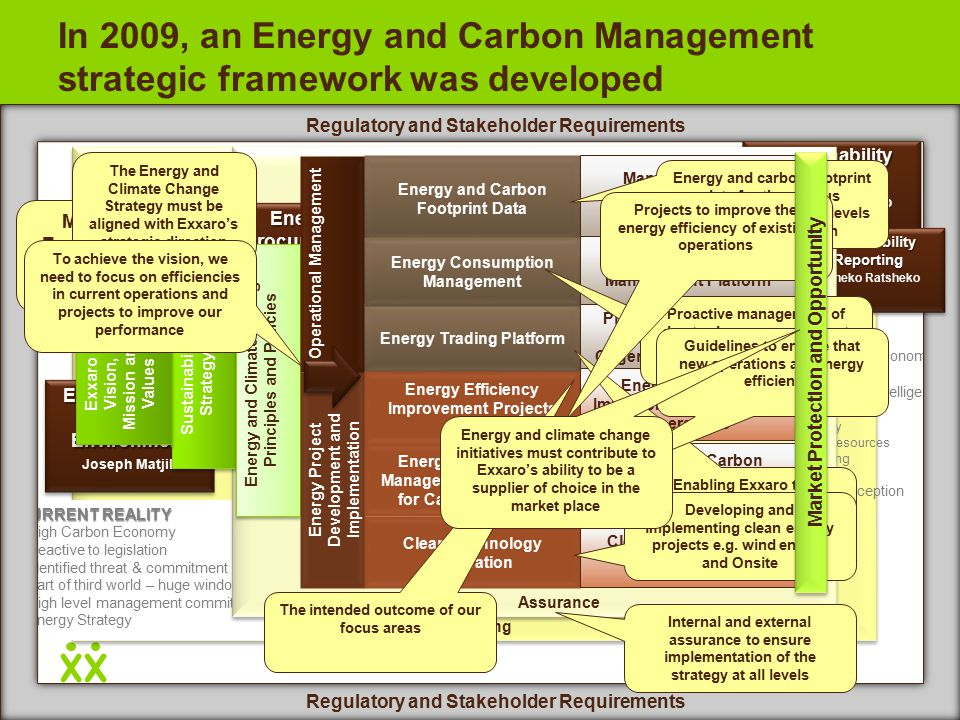 Reporting In 2009, an Energy and Carbon Management strategic framework was developed CURRENT REALITY High Carbon Economy Reactive to legislation Identified threat & commitment Part of third world – huge window of opportunity High level management commitment Energy Strategy FUTURE INTENT Thrive in low carbon economy Pre-empt legislation Improve competitive intelligence Participate in o Clean Energy o Renewable resources o Carbon trading o Co-generation Brand, Image Perception Sustainability Reporting Tsheko Ratsheko Sustainability Reporting Tsheko Ratsheko The Future Intent should be captured in the Energy Vision for Exxaro Regulatory and Stakeholder Requirements Sustainability Reporting Tsheko Ratsheko Sustainability Reporting Tsheko Ratsheko Assurance Environmental Regulatory Environment Joseph Matjila Environmental Regulatory Environment Joseph Matjila Energy Efficiency Management Drive Mike Hughes Energy Efficiency Management Drive Mike Hughes Mitigation Opportunities and Clean Technologies Mitigation Opportunities and Clean Technologies Tommy Garner Low Carbon Economy Brian Day Low Carbon Economy Brian Day Energy Procurement Energy Procurement Solwazi Majola More than Environmental Regulations are relevant Sustainability Strategy Exxaro Vision, Mission and Values Energy and Climate Change Principles and Policies Energy Project Development and Implementation Operational Management Energy Efficiency Management Drive Mike Hughes Energy Efficiency Management Drive Mike Hughes Mitigation Opportunities and Clean Technologies Mitigation Opportunities and Clean Technologies Tommy Garner Low Carbon Economy Brian Day Low Carbon Economy Brian Day Energy Procurement Energy Procurement Solwazi Majola Energy Trading Platform Energy and Carbon Footprint Data Energy Efficiency Improvement Projects Energy and Carbon Management Guidelines for Capital Projects Clean Technology Integration Management and Monitoring Processes and Systems Platform for Electricity Trading (PCP/RTC, Cogen and Renewables) Energy Efficiency Improvements at Current Operations Energy and Carbon Efficient Capital Project Implementation Clean Energy Project Implementation Energy Consumption Management Consumption Management Platform The Energy and Climate Change Strategy must be aligned with Exxaro's strategic direction To achieve the vision, we need to focus on efficiencies in current operations and projects to improve our performance The intended outcome of our focus areas Energy and carbon footprint data for the various applications and at all levels of the organisation Proactive management of day-to-day consumption at the operational, CB and corporate level Enabling Exxaro to effectively manage the requirements of the PCP Projects to improve the energy efficiency of existing operations Guidelines to ensure that new operations are energy efficient Developing and implementing clean energy projects e.g.