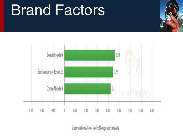 Brand Factors