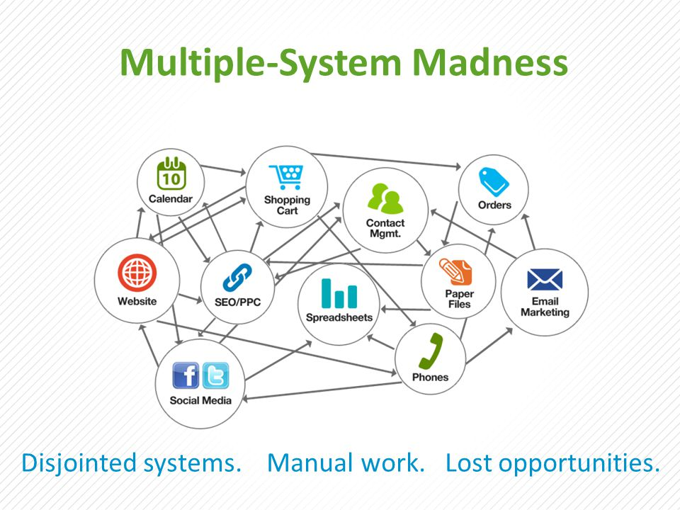 Multiple-System Madness Disjointed systems. Manual work. Lost opportunities.