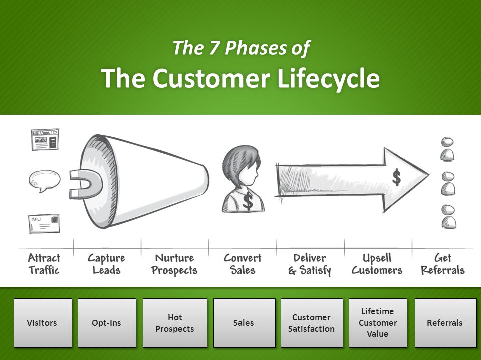 The 7 Phases of The Customer Lifecycle VisitorsOpt-Ins Hot Prospects Sales Customer Satisfaction Lifetime Customer Value Referrals
