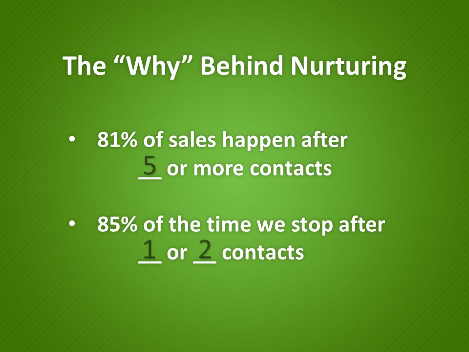 "The ""Why"" Behind Nurturing 81% of sales happen after 81% of sales happen after __ or more contacts 85% of the time we stop after 85% of the time we st"