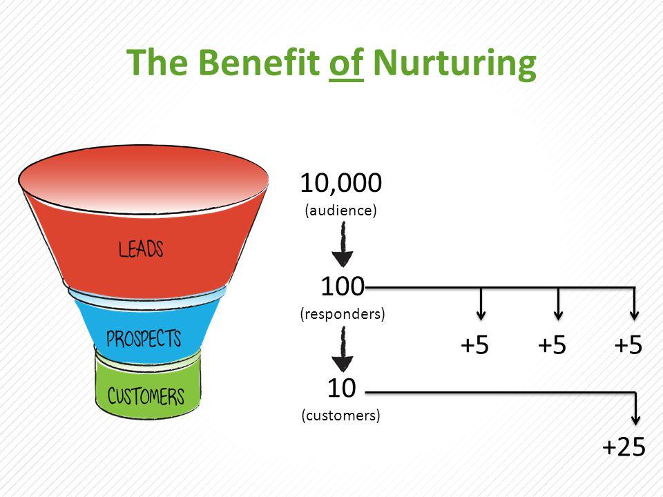 The Benefit of Nurturing 10,000 (audience) 100 (responders) 10 (customers) +5+5+5+5+5+5 +25