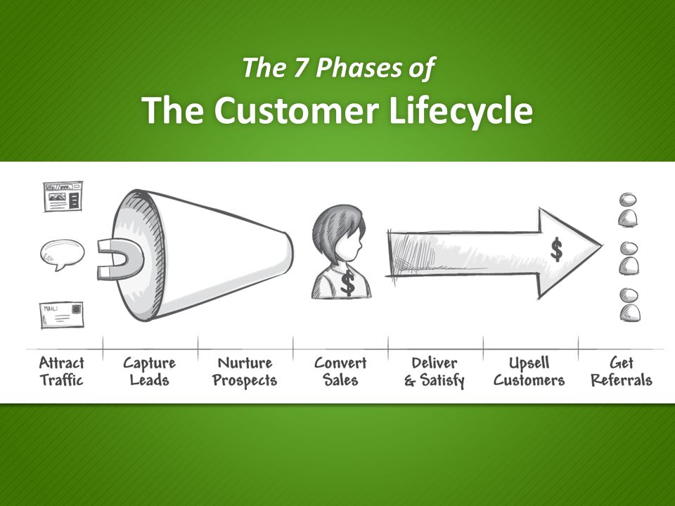 The 7 Phases of The Customer Lifecycle