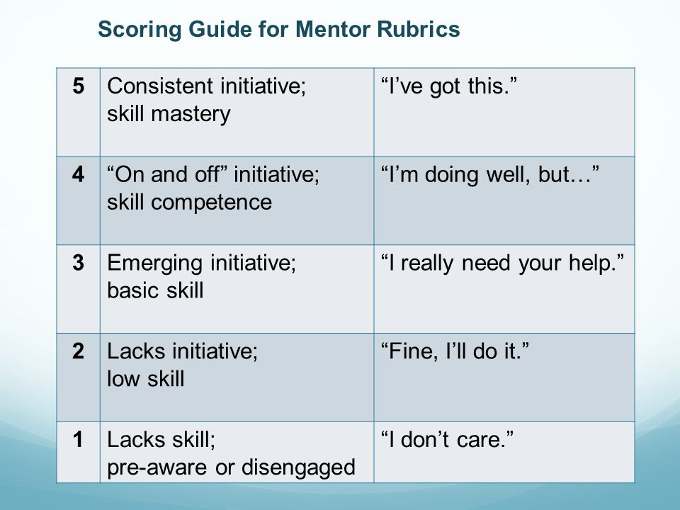 Scoring Guide for Mentor Rubrics 5Consistent initiative; skill mastery I've got this. 4 On and off initiative; skill competence I'm doing well, but… 3Emerging initiative; basic skill I really need your help. 2Lacks initiative; low skill Fine, I'll do it. 1Lacks skill; pre-aware or disengaged I don't care.