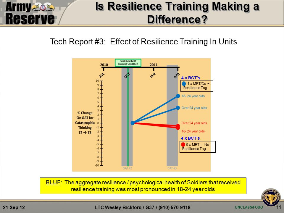 1 x MRT/Co + Resilience Tng BLUF: The aggregate resilience / psychological health of Soldiers that received resilience training was most pronounced in 18-24 year olds Tech Report #3: Effect of Resilience Training In Units 0 x MRT – No Resilience Tng 4 x BCT's Is Resilience Training Making a Difference.