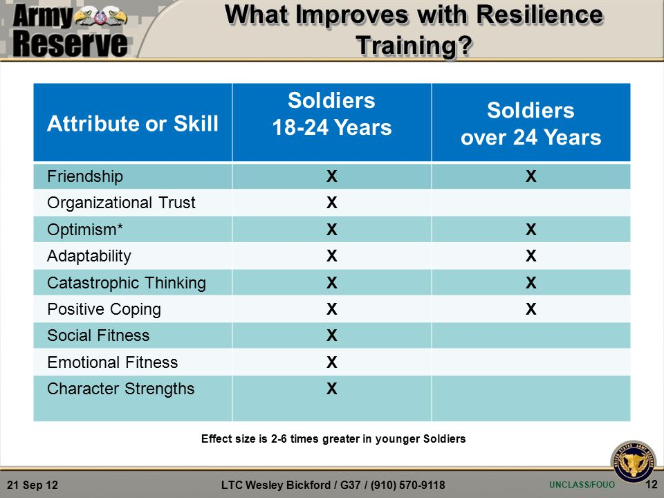 Attribute or Skill Soldiers 18-24 Years Soldiers over 24 Years FriendshipXX Organizational TrustX Optimism*XX AdaptabilityXX Catastrophic ThinkingXX Positive CopingXX Social FitnessX Emotional FitnessX Character StrengthsX Effect size is 2-6 times greater in younger Soldiers What Improves with Resilience Training.