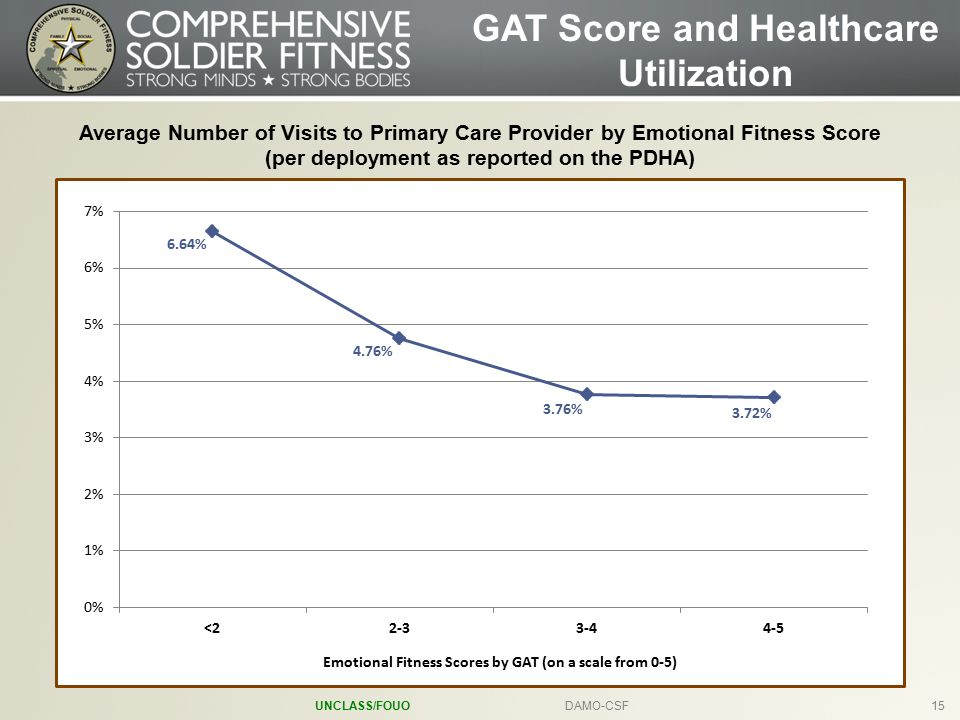 UNCLASS/FOUODAMO-CSF15 Average Number of Visits to Primary Care Provider by Emotional Fitness Score (per deployment as reported on the PDHA) GAT Score and Healthcare Utilization 6.64% 4.76% 3.76% 3.72% Emotional Fitness Scores by GAT (on a scale from 0-5)