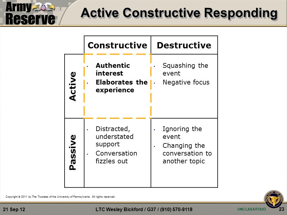 ConstructiveDestructive Passive Active Distracted, understated support Conversation fizzles out Ignoring the event Changing the conversation to another topic Squashing the event Negative focus Authentic interest Elaborates the experience Copyright  2011 by The Trustees of the University of Pennsylvania.