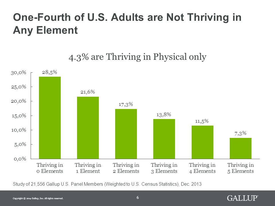 7 A Holistic Take on Well-Being Gets Results Working Population Thriving in Physical Only (n=386) Thriving in All 5 Elements (n=839) Compared to Adults who are Thriving in just Physical – Those who are Thriving in all 5 Elements: Average Unhealthy days per month 0.810.48  Have 41% less absenteeism Involved in accident resulting in workers compensation claim 1.4%0.5%  Are 65% less likely to be involved in workplace accident If job market improves, intent to look for job with different employer next 12 months 39.2%7.3%  Are 81% less likely to move when the job market improves Copyright © 2014 Gallup, Inc.