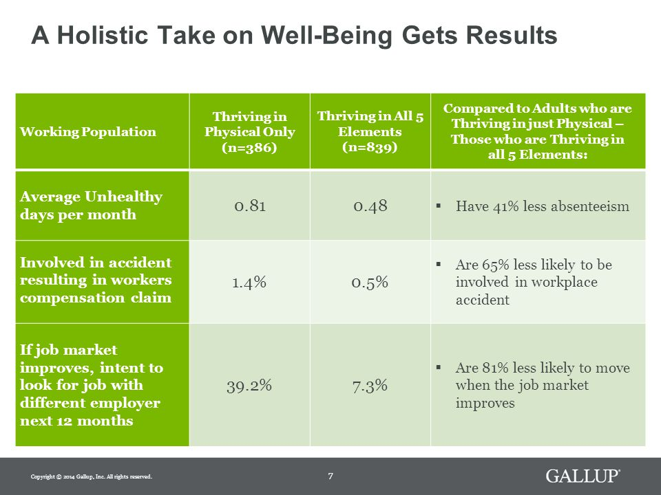 8 Employees Thriving in Multiple Elements Have Substantially Lower Health-Related Costs One Year Later Longitudinal sample of approximately 11,500 Gallup U.S.
