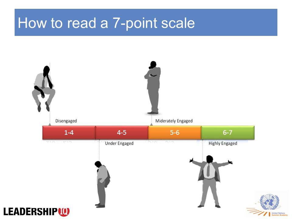 How to read a 7-point scale 1-4 4-5 5-6 6-7
