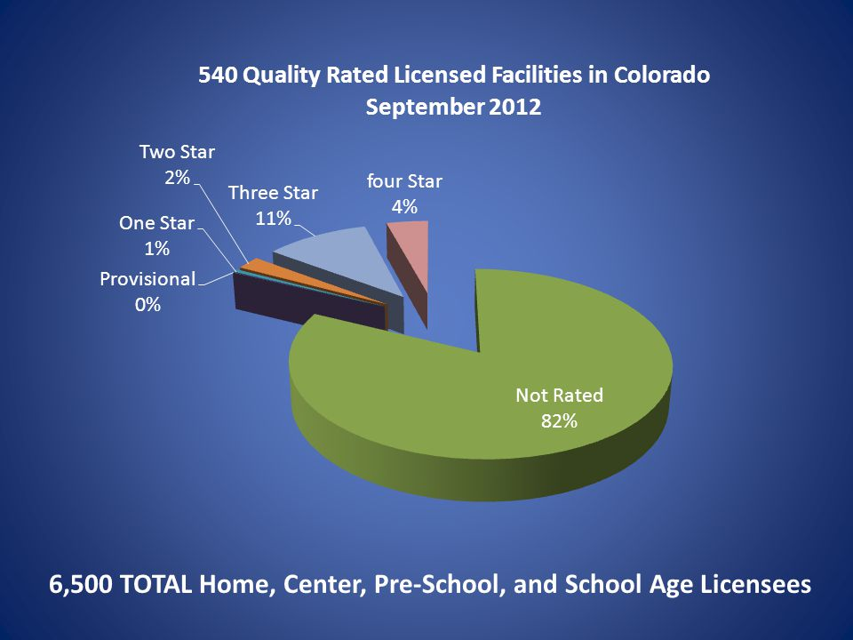 6,500 TOTAL Home, Center, Pre-School, and School Age Licensees