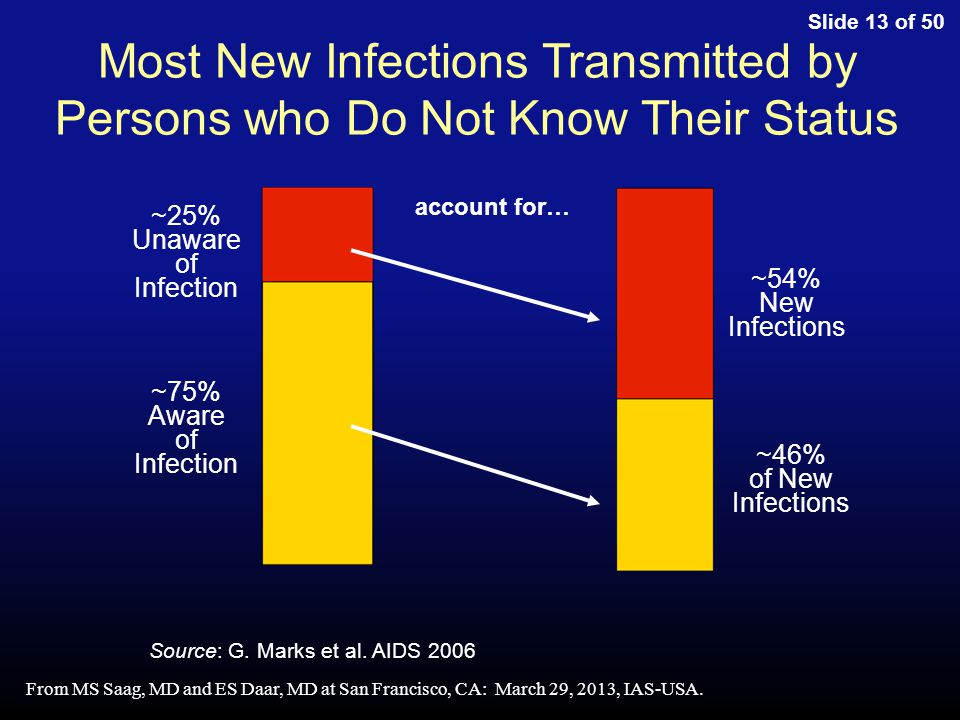 Slide 13 of 50 Most New Infections Transmitted by Persons who Do Not Know Their Status ~25% Unaware of Infection ~75% Aware of Infection account for… ~54% New Infections ~46% of New Infections Source: G.