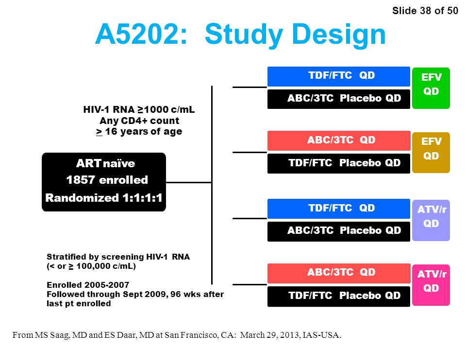 Slide 38 of 50 From MS Saag, MD and ES Daar, MD at San Francisco, CA: March 29, 2013, IAS-USA.