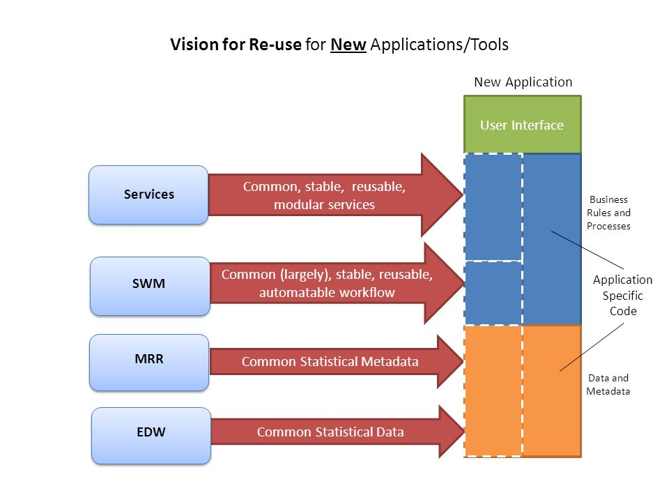 Vision for Re-use for New Applications/Tools User Interface SWM MRR Common (largely), stable, reusable, automatable workflow Common Statistical Metadata Common Statistical Data EDW Common, stable, reusable, modular services Services Application Specific Code New Application Business Rules and Processes Data and Metadata