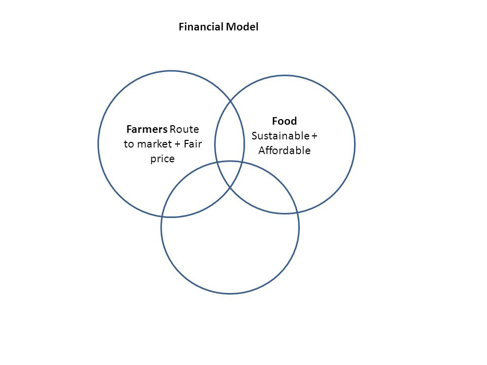 Farmers Route to market + Fair price Food Sustainable + Affordable Financial Model