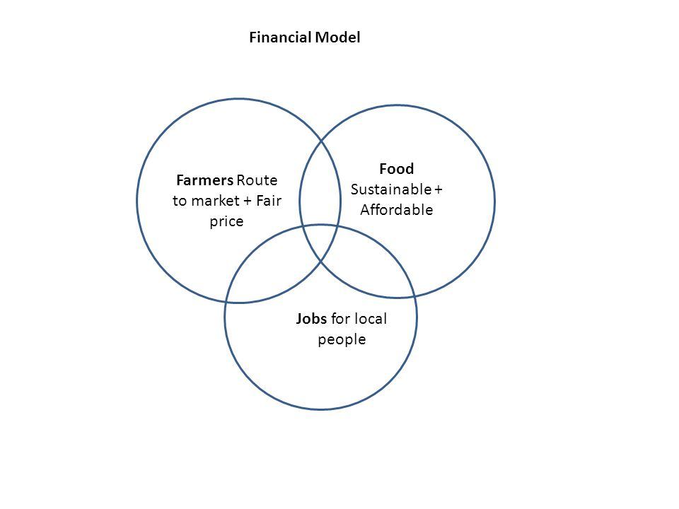 Farmers Route to market + Fair price Food Sustainable + Affordable Jobs for local people Financial Model