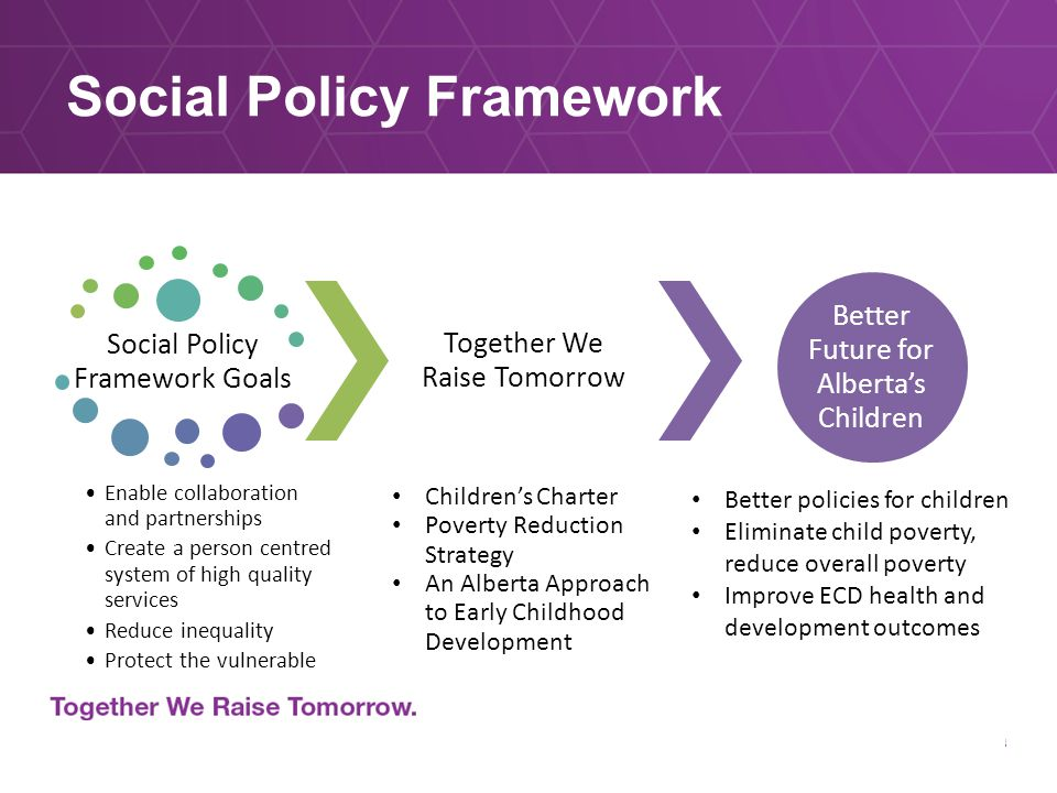 Social Policy Framework Goals Together We Raise Tomorrow Children's Charter Poverty Reduction Strategy An Alberta Approach to Early Childhood Development Better Future for Alberta's Children Enable collaboration and partnerships Create a person centred system of high quality services Reduce inequality Protect the vulnerable Social Policy Framework Better policies for children Eliminate child poverty, reduce overall poverty Improve ECD health and development outcomes