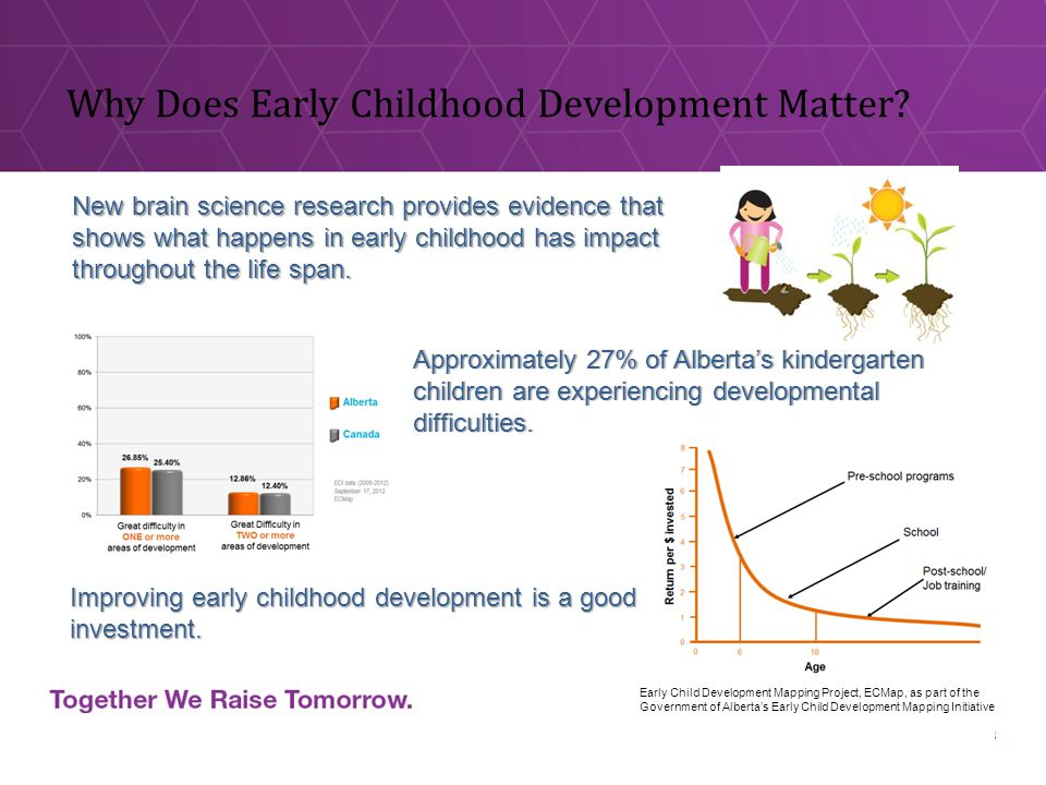 Why Does Early Childhood Development Matter.