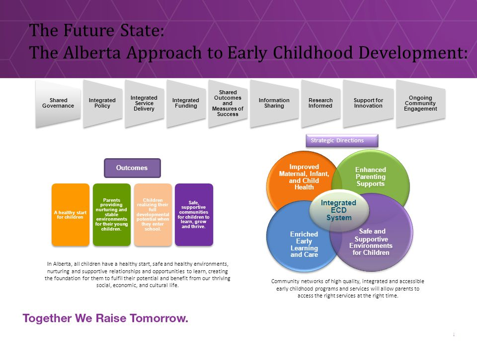 The Future State: The Alberta Approach to Early Childhood Development: 8 Shared Governance Integrated Policy Integrated Service Delivery Integrated Funding Shared Outcomes and Measures of Success Information Sharing Research Informed Support for Innovation Ongoing Community Engagement Improved Maternal, Infant, and Child Health Enhanced Parenting Supports Enriched Early Learning and Care Safe and Supportive Environments for Children Integrated ECD System Community networks of high quality, integrated and accessible early childhood programs and services will allow parents to access the right services at the right time.