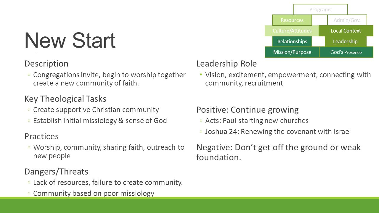 New Start Description ◦Congregations invite, begin to worship together create a new community of faith.