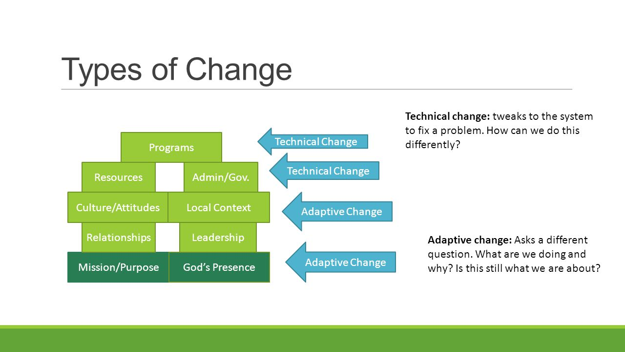 Types of Change Mission/PurposeGod's Presence RelationshipsLeadership Culture/AttitudesLocal Context ResourcesAdmin/Gov.