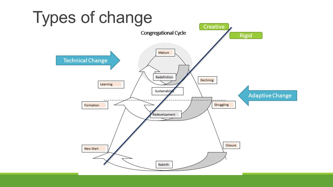 Types of change Adaptive Change Creative Rigid Technical Change