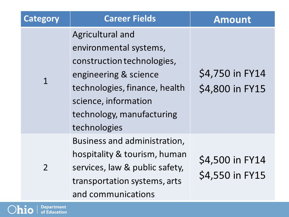 CategoryCareer Fields Amount 1 Agricultural and environmental systems, construction technologies, engineering & science technologies, finance, health science, information technology, manufacturing technologies $4,750 in FY14 $4,800 in FY15 2 Business and administration, hospitality & tourism, human services, law & public safety, transportation systems, arts and communications $4,500 in FY14 $4,550 in FY15