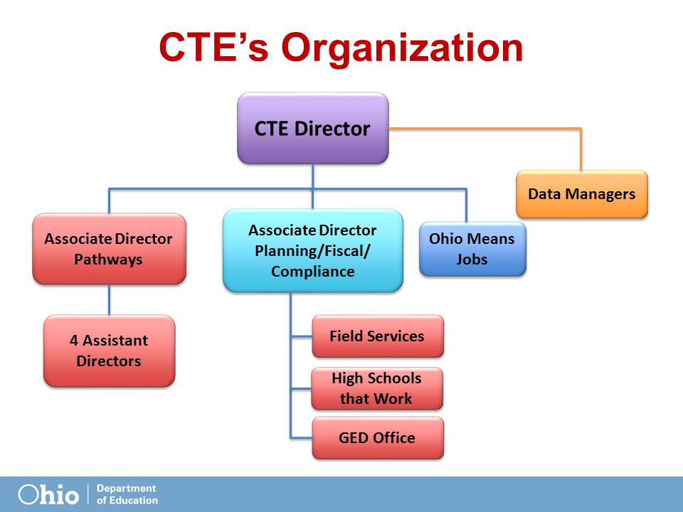 CTE's Organization CTE Director Data Managers Associate Director Planning/Fiscal/ Compliance Associate Director Planning/Fiscal/ Compliance Associate Director Pathways Associate Director Pathways 4 Assistant Directors Ohio Means Jobs Field Services High Schools that Work GED Office