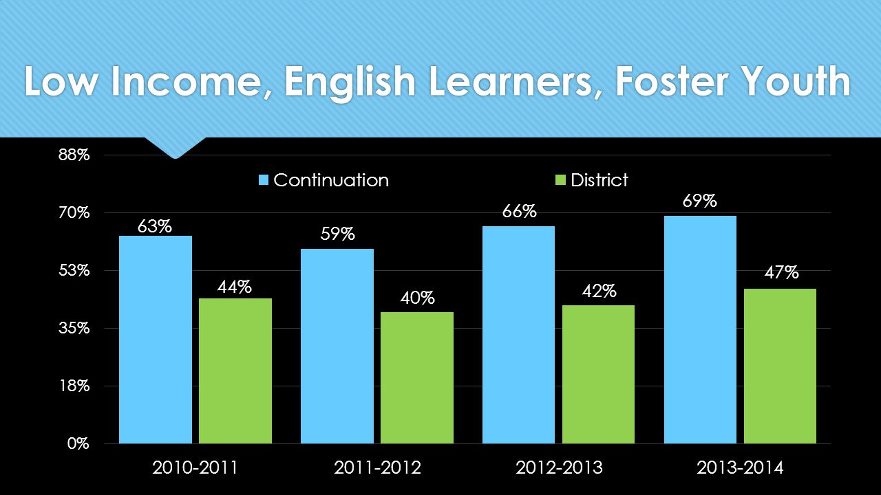 Low Income, English Learners, Foster Youth