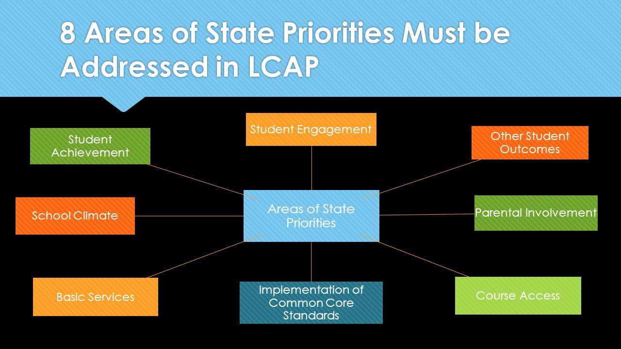 8 Areas of State Priorities Must be Addressed in LCAP Areas of State Priorities Student Engagement Other Student Outcomes Parental Involvement Course